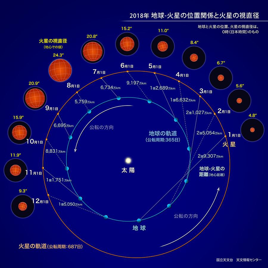 2018年 火星大接近について 親勉【北海道・札幌】インストラクター松本まきこ