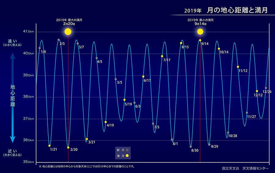 2019年、月と地心距離、国立天文台のHPより