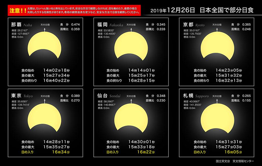 部分日食と太陽の入り2、国立天文台HPより 地球まるごと遊び場に