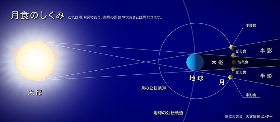 本影と半影月食、国立天文台 令和2年、2020年最初の満月。地球まるごと遊び場に